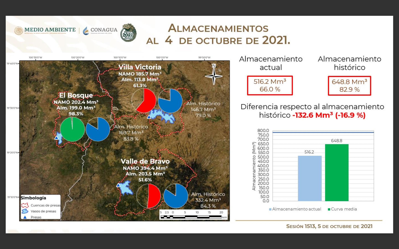 Sistema Cutzamala 05/10/2021