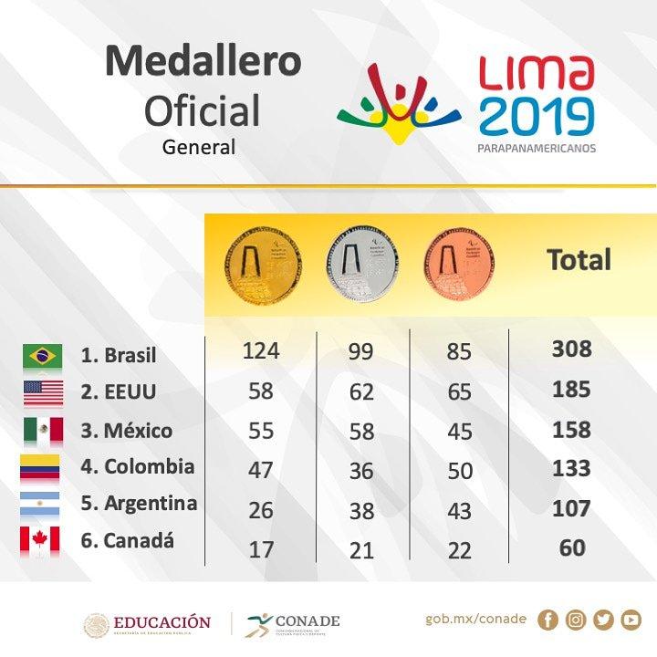 Medallero Parapanamericanos