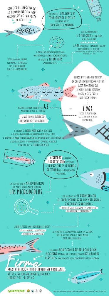 Pescados Plástico