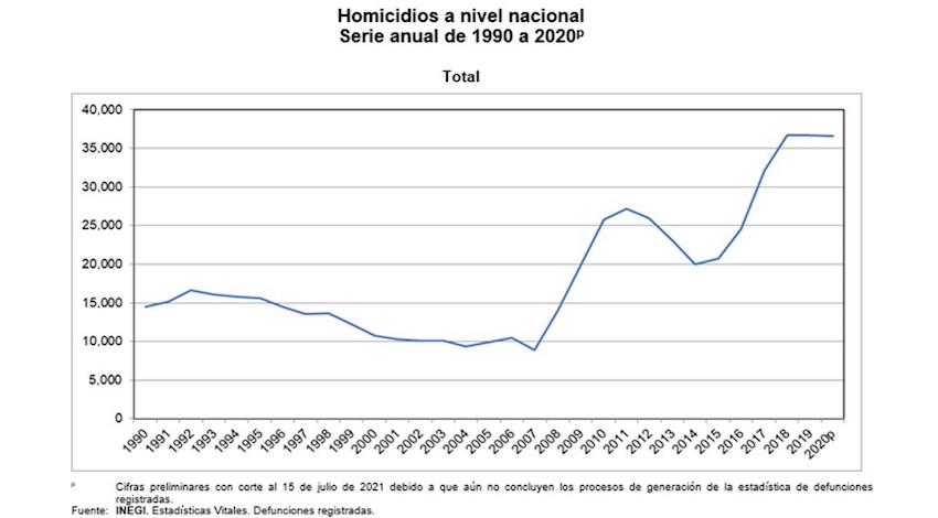 Homicidios 2020 INEGI