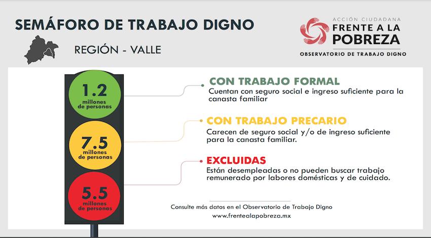 Semáforo Desempleo Valle de México