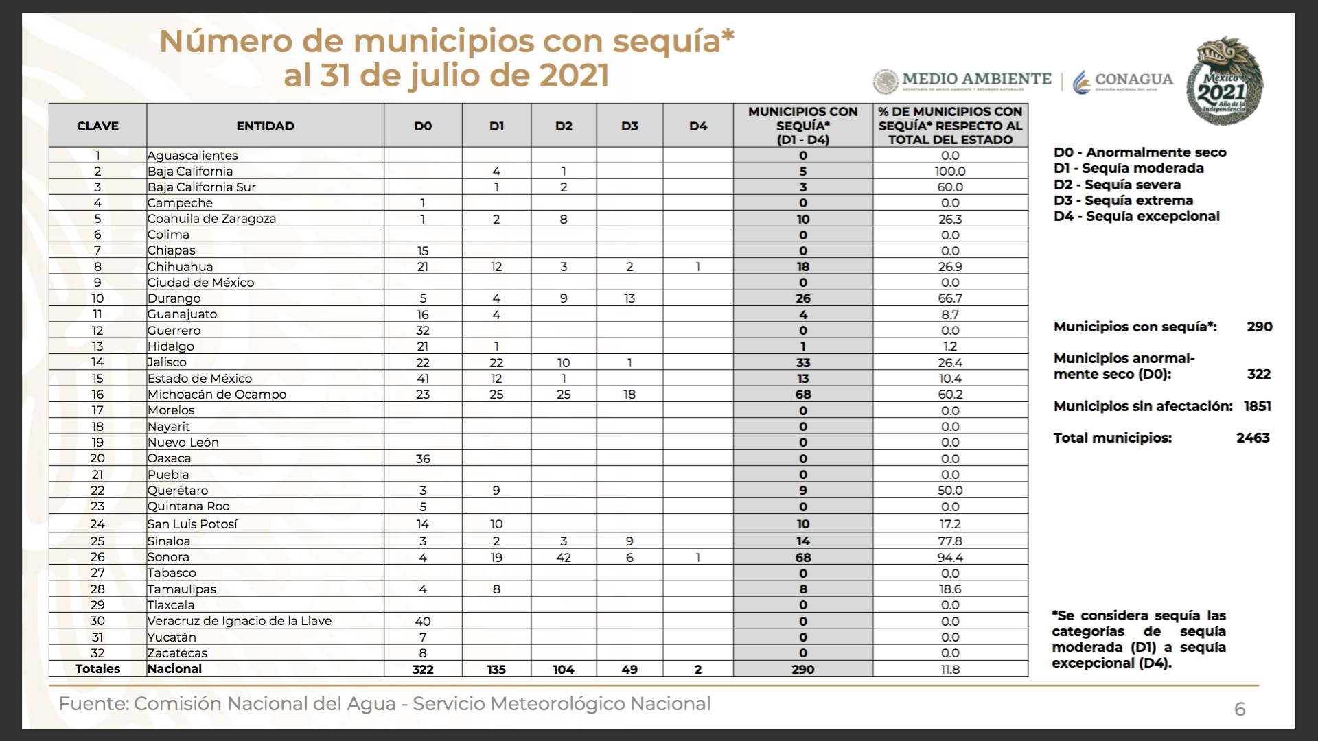 Municipios sequía 31/07/2021